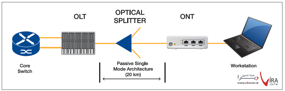 شبکه محلی پسیو نوری Passive Optical LAN POL