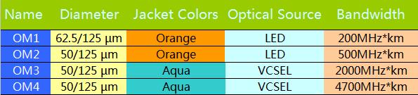 کابل فیبرهای om1 تا om4 و فرکانس های هر کدام