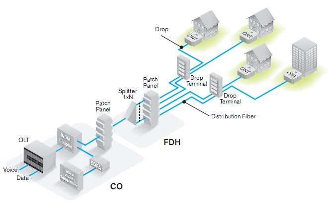 معماری WDM PON با استفاده از AWG