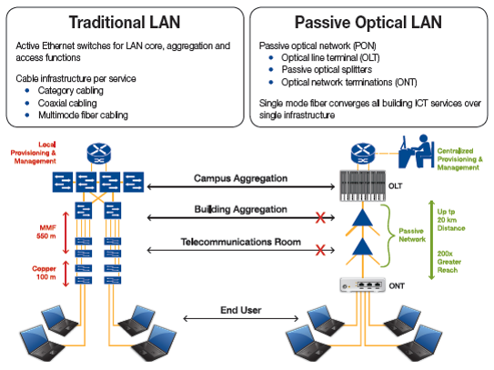 شبکه محلی پسیو نوری (Passive Optical LAN)
