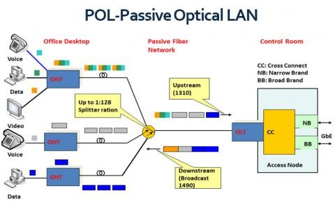 مزایای شبکه محلی پسیو نوری Passive Optical LAN