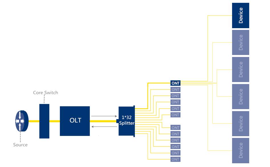 راه اندازی و معماری POL - Passive Optical LAN