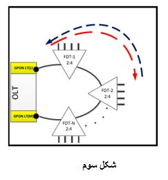 OLT به صورت اتوماتیک سیگنال