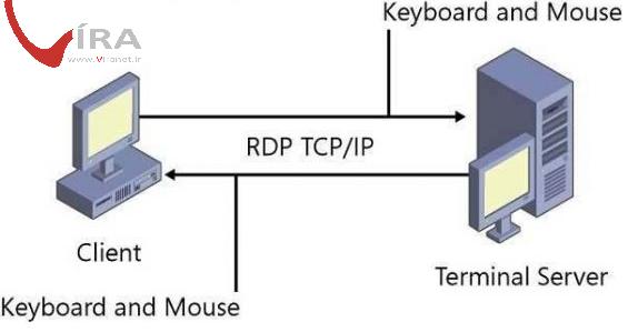 ساختار تکنولوژی FTTH