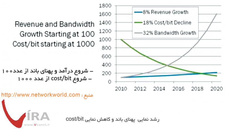 رشد پهنای باند و هزینه