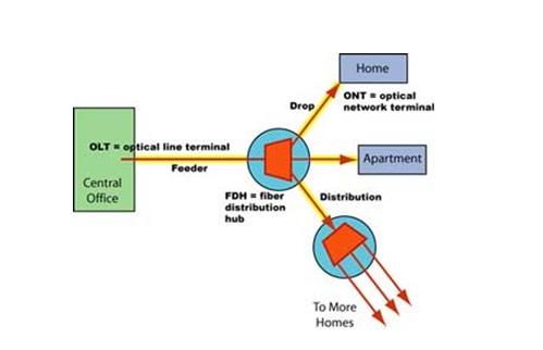 اسپلیترهای استفاده شده در ftth
