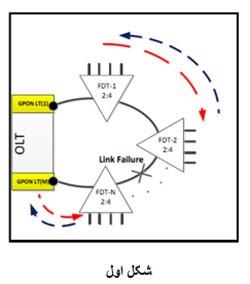 OLT به صورت اتوماتیک سیگنال نور به خط دیگر