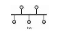 تفسيم بندی شبکه ها و انواع توپولوژی ها