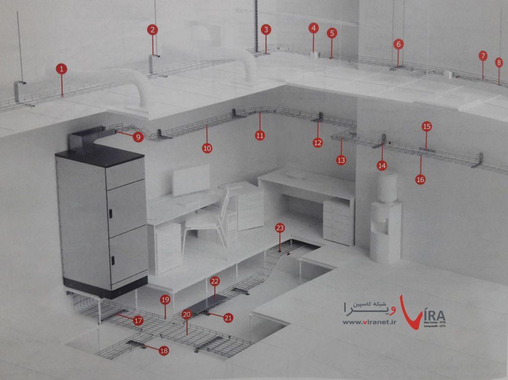 راهنمایی نصب سینی کابل مشی ونمونه های نصب و انواع اتصالات