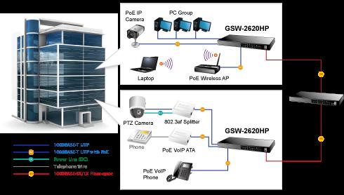 سوئيچ 24 پورت POE پلنت Switch POE Planet GSW2620HP و برقراری ارتباط بین دیوایس های یک شبکه