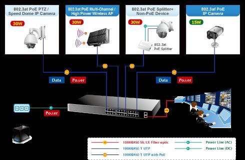 قابلیت اتصال هر نوع دیوایس به سوئيچ 24 پورت POE پلنت Switch POE Planet GSW2620HP