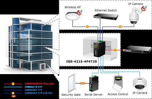 کارکرد سوئيچ صنعتي 8 پورت پلنت SWITCH PLANET IGS 4215 4P4T2S با هرنوع دیوایسی در شبکه