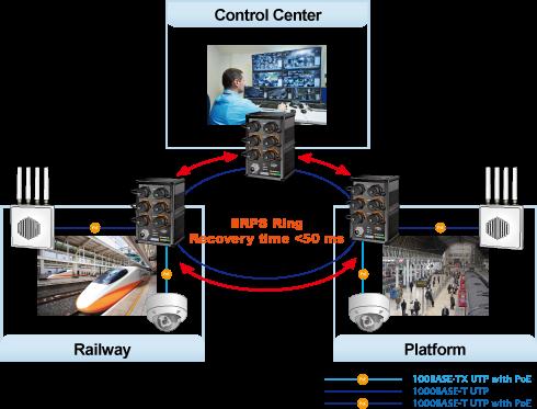 نحوه عملکرد و تاثیرگزاری سوئيچ صنعتي 6 پورت پلنت SWITCH PLANET IGS 604HPT RJ در یک شبکه نظارتی