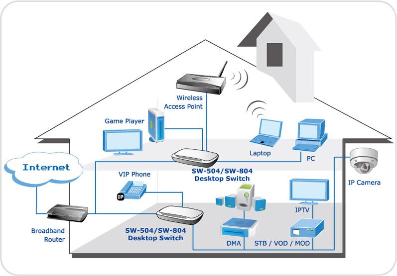 نحوه عملکرد سوئیچ 5 پورت شبکه پلنتSwitch Planet SW504 در یک شبکه