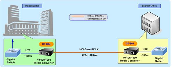 نحوه عملکرد مدیا کانورتور پلنت سری Media Converter planet GT80X در شبکه