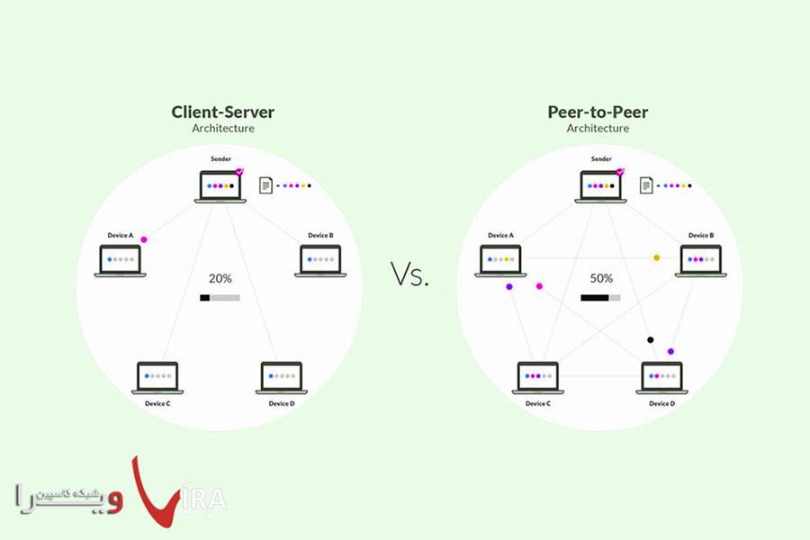 راه اندازی شبکه برای کسب و کار کوچک | پشتیبانی شبکه | پشتیبانی شبکه های کامپیوتری
